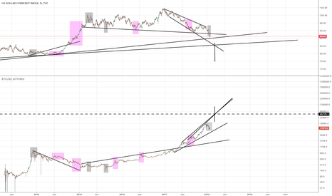 DXY: Bitcoins next big sell off at 45k?