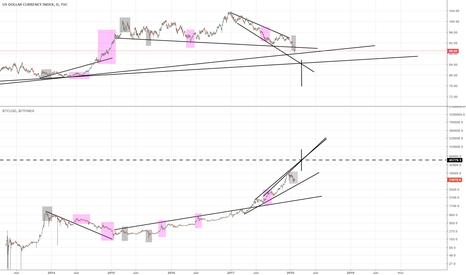 DXY: Bitcoins next big sell off at 45k?