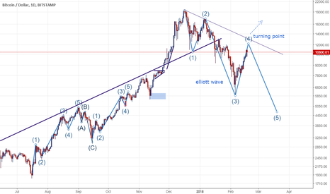 BTCUSD: BTC: Winter is coming
