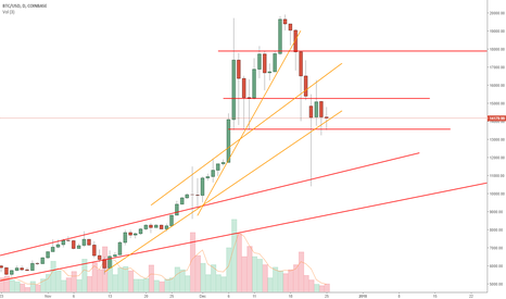 BTCUSD: BTCUSD: setting a bottom?
