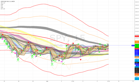 SPY: Expecting A nice Rally then BIG fall: LPT: 271 SPT 245.60