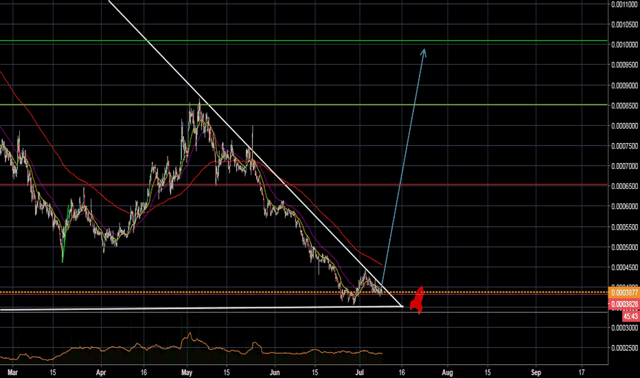 STRATBTC: STRAT about to break out