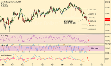 AUDCHF: AUD/CHF breaks major support at 0.7235, short rallies