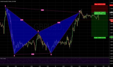 GBPUSD: GBPUSD short BAT pattern bearish 1.2686