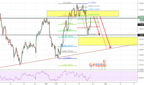 USDCAD: Waiting for 0.618 retrace and short