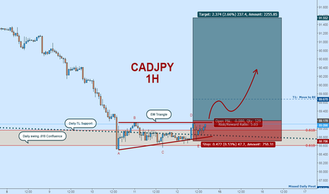 CADJPY: Bullish CADJPY:  EW Triangle + Daily Support Confluence