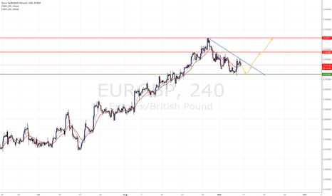 EURGBP: Potential Triangle