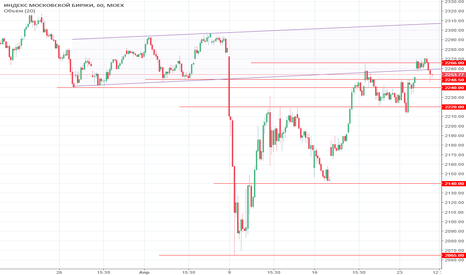 IMOEX: Взгляд на рынок перед открытием 25.04