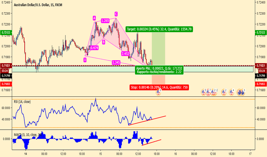 AUDUSD: possibile long su AUDUSD shark pattern