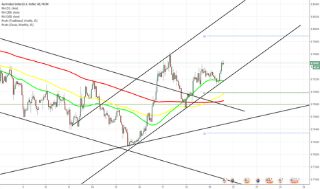 AUDUSD: AUD/USD reconfirms support line
