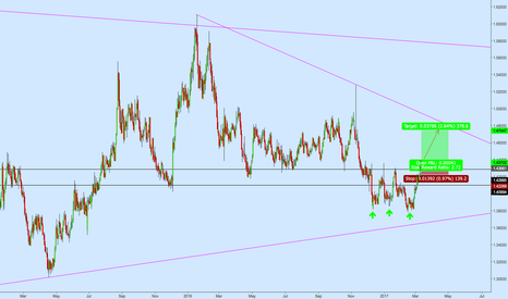 EURCAD: EURCAD Triple Bottom Formation Completion + Breakout