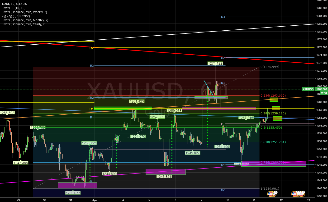 Gold Daily update 11/04.17