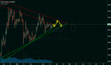 BTCUSD: 03/22 - 04/13 - finishing the triangle