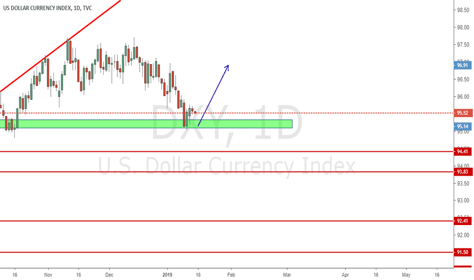 DXY: See If Green Zone get any temp support