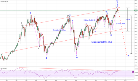 UKX: FTSE - Monthly Picture and Analysis.