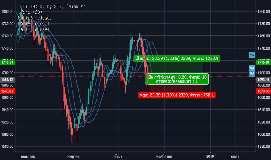 SET: SET index ตลาดหลักทรัพย์แห่งประเทศไทย เชิงบวก