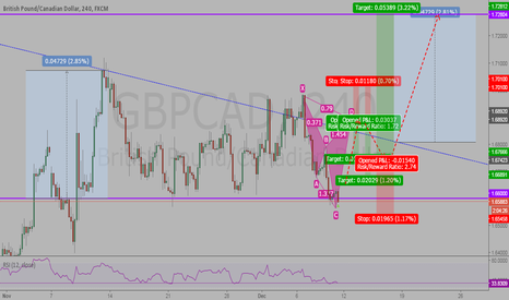 GBPCAD: GBPCAD Possible Cypher formation and long-term price speculation