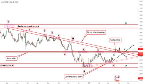 EURUSD: Estructura EUR/USD