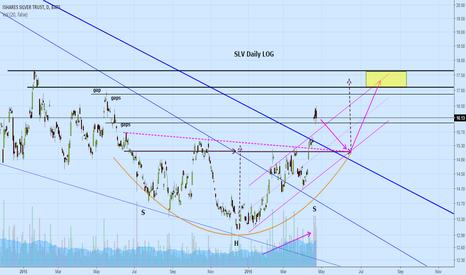 SLV: Follow on SLV (silver) short term outlook