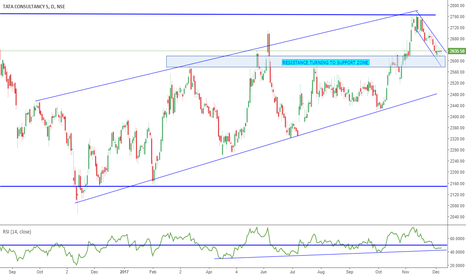 TCS: TCS - Can It retest highs ?