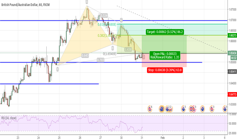 GBPAUD: Long Gartley