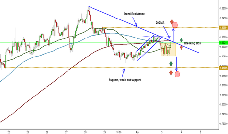 GBPAUD: GBPAUD is it going higher to go lower?
