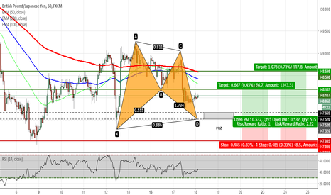 GBPJPY: GBPJPY - Potential Bullish Bat on H1 Chart