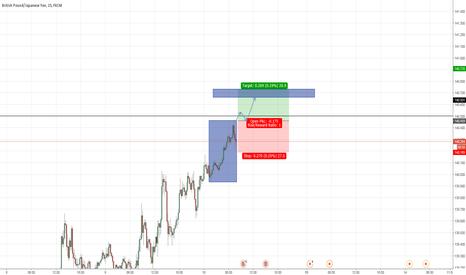 GBPJPY: Possible London Breakout on GBP/JPY