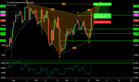 USDCAD: USDCAD - Long on pullback to complete Gartley pattern