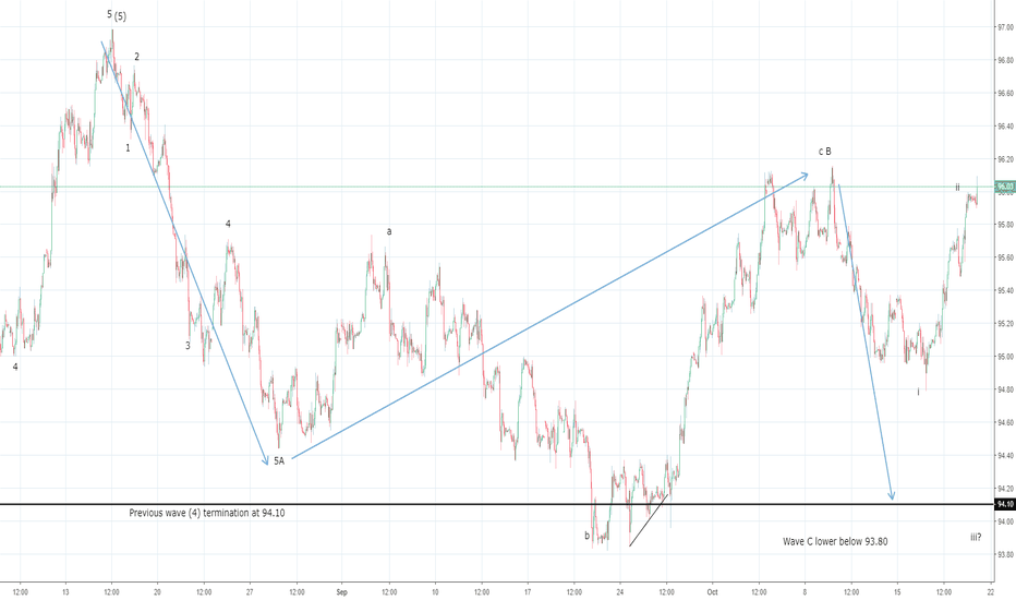 DXY: US Dollar Index tops out at 96.00 ?