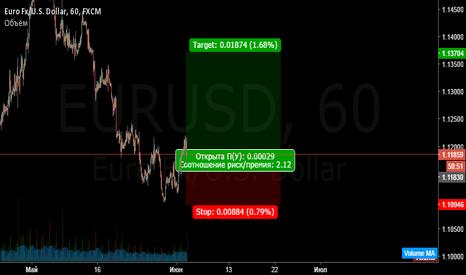 EURUSD: EurUsd. Buy