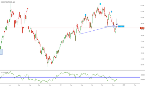 HINDZINC: Hindustan Zinc - Pull Back Over Downtrend Resumes