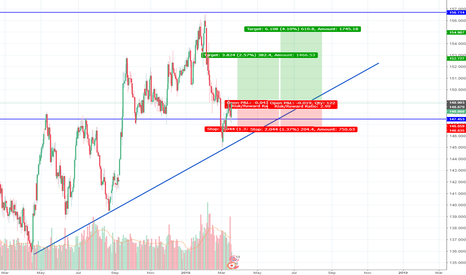GBPJPY: GBPJPY LONG RR1:3 610 PIPS TRENDLINE MEETS SUPPORT
