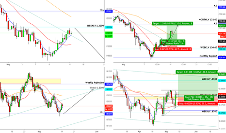 EURJPY: Euro Retracements In Progress. Further Downside Expected