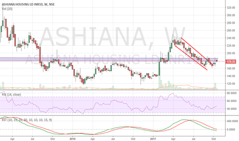 ASHIANA: Ashiana Housing - Breakout above 183-85