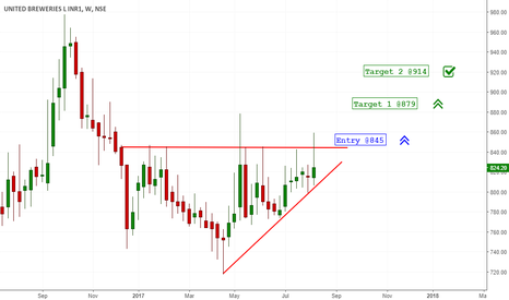 UBL: Ascending Triangle on UBL
