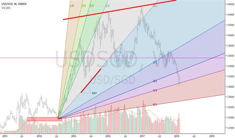 USDSGD: Gann Analysis