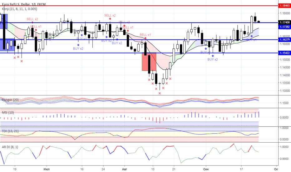 EURUSD: Диапазонная торговля: валютный рынок на 24.09.2018 года