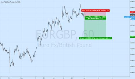 EURGBP: eurgbp the new strategy