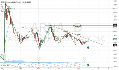 ARNA: Arena Pharmaceuticals, Inc.