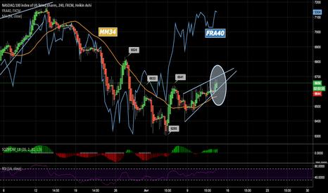 NAS100: LE NASDAQ RESTE SAGE