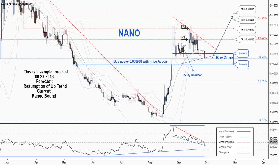 NANOETH: A trading opportunity to buy in NANOETH