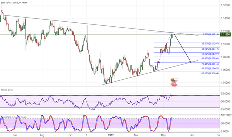 EURUSD: EUR/USD watching, waiting and ready. Matter of time.