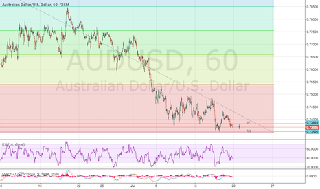 AUDUSD: market open short aud usd