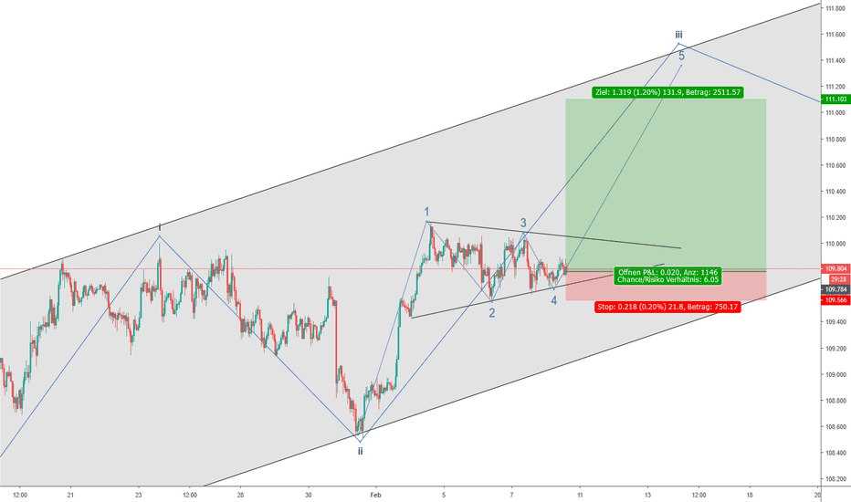 USDJPY: USDJPY Bullish Triangle?!