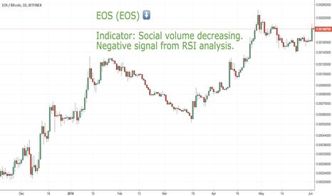 EOSBTC: SHORT CoinLoop Signal: EOS (EOS)