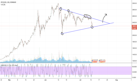 BTCUSD: Bottom has been hit trading within triangle, LONG