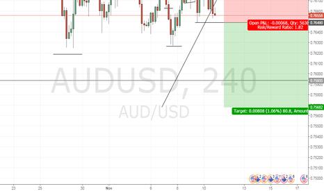 AUDUSD: Short on the Aussie