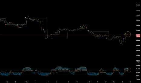 GBPUSD: Still a sell trade