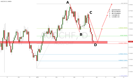 AUDCHF: AUDCHF DAILY LONG